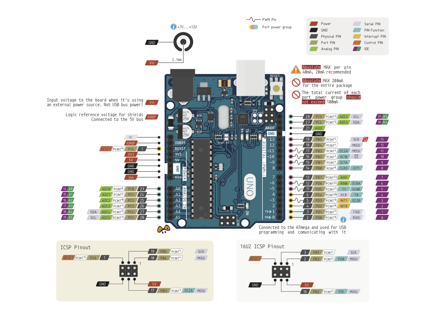 Microcontrollers list aranacorp