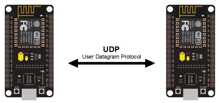 Communication entre deux ESP8266 via UDP
